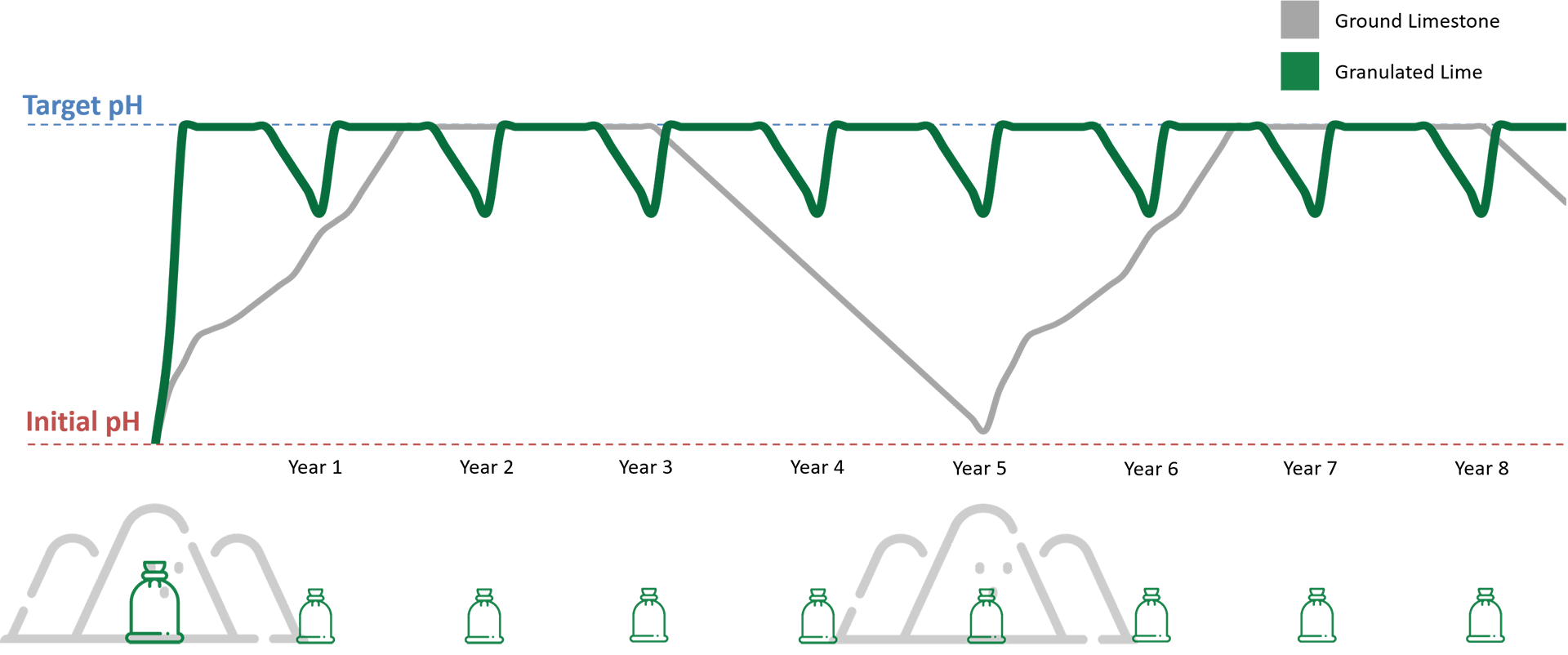 G-Lime diagram